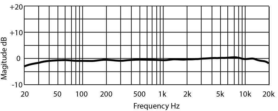 PM-2 Frequency Plot Diagram